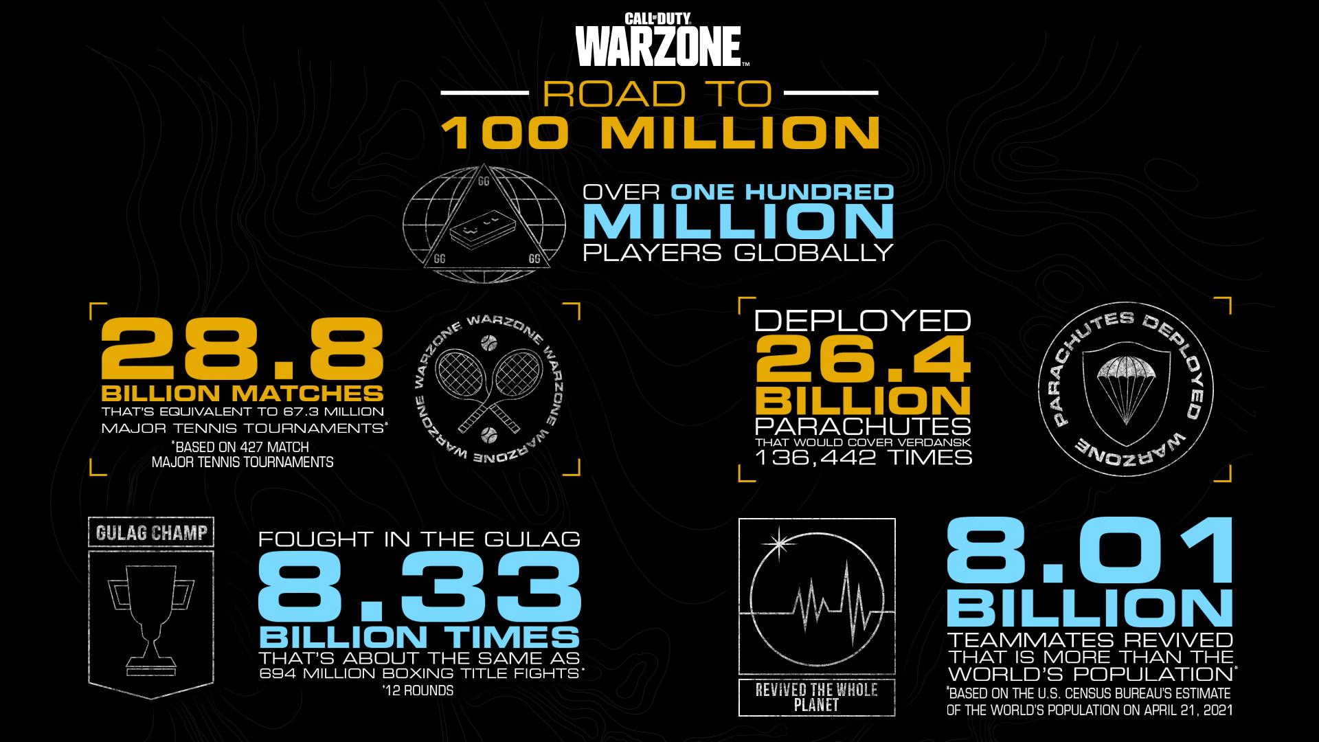 Call of Duty tilastot