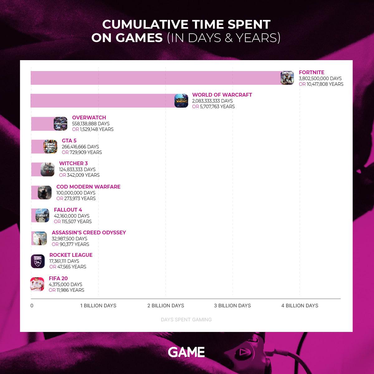 GAME kumulatiivinen peleihin käytetty aika