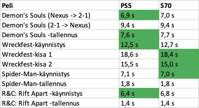 PS5-pelien lataus- ja käynnistysnopeudet XPG Gammix S70:llä