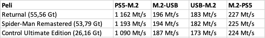 PS5-pelien siirtonopeudet konsolin tallennustilasta M.2 SSD:lle