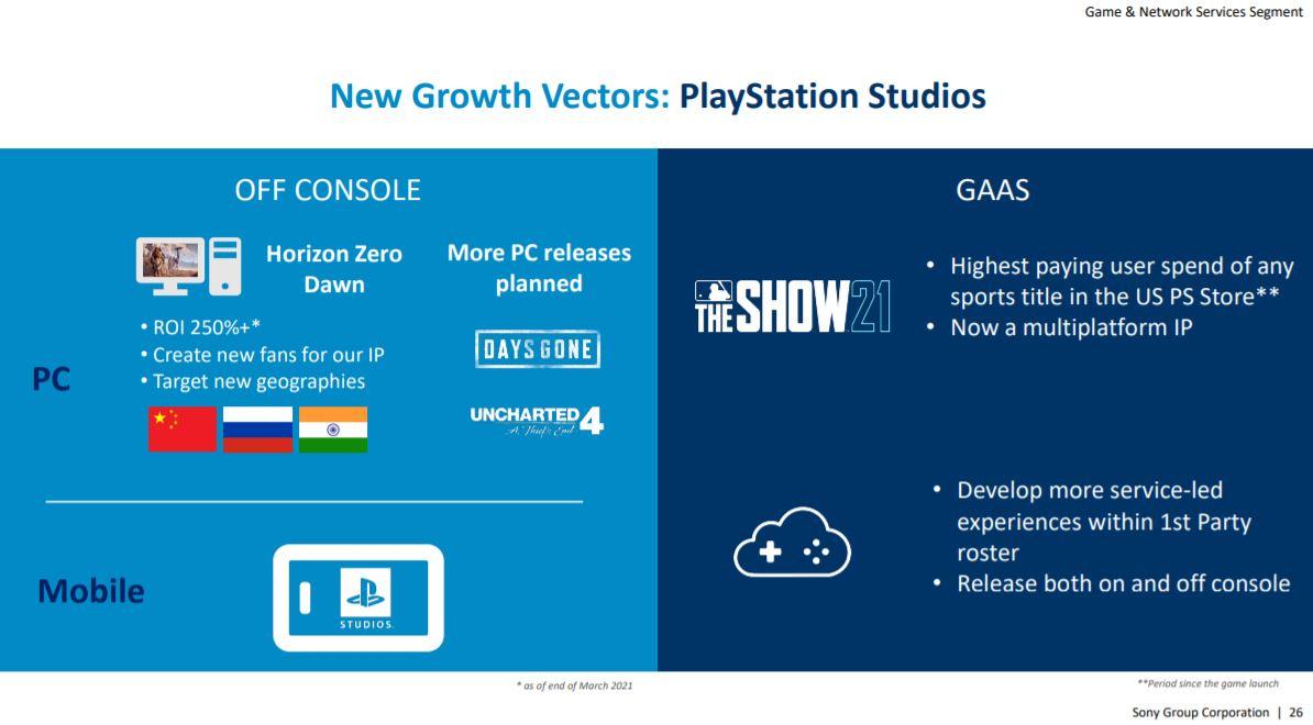 Sonyn dokumentaatio Uncharted 4 PC