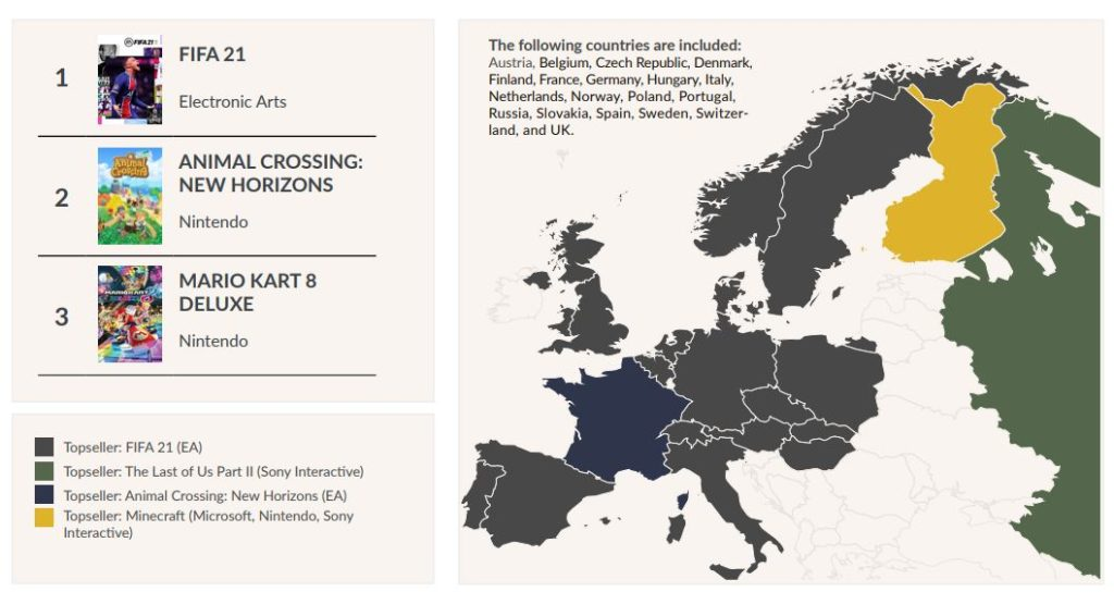 best selling games Europe 2020