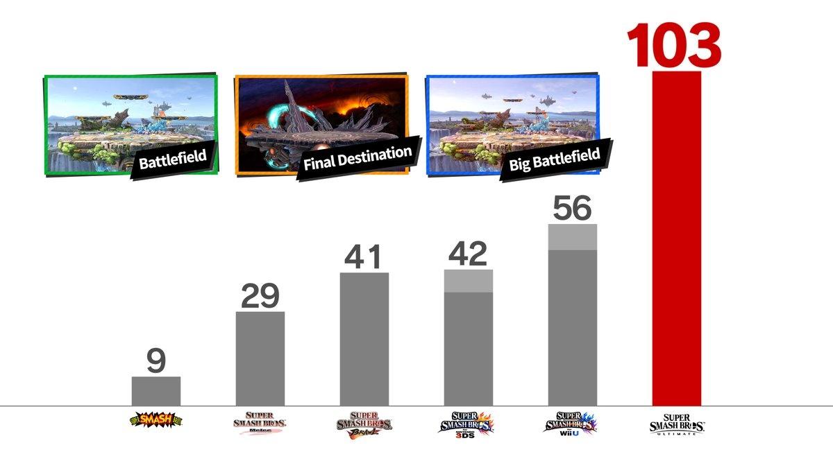 Super Smash Bros. Ultimate kenttämäärä on hurja