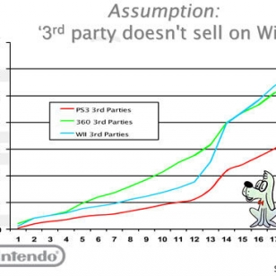 Nintendo: Huonot Wii-pelimyynnit pötypuhetta