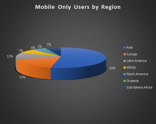 Mobileplayers chart